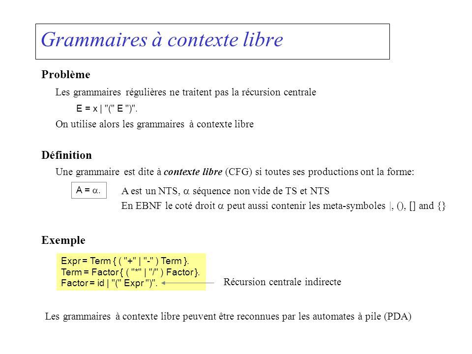 Automates à pile :Push-Down Automaton(PDA) Caractéristiques Permet les transitions avec des symboles terminaux et des symboles non terminaux Utilise une pile pour sauvegarder les états visités Exemple E = x | ( E ) .