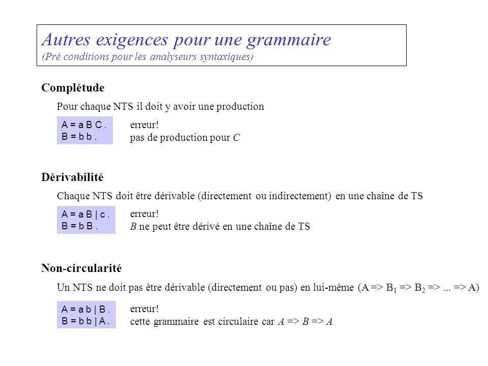 Autres exigences pour une grammaire (Pré conditions pour les analyseurs syntaxiques) Complétude Pour chaque NTS il doit y avoir une production Non-cir