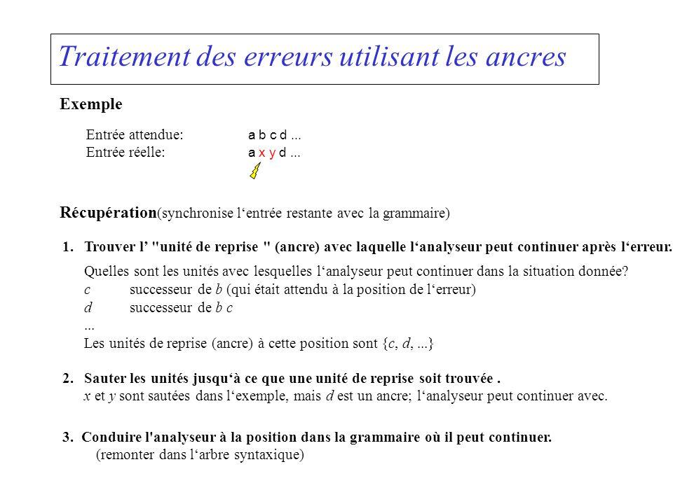 Traitement des erreurs utilisant les ancres Exemple Entrée attendue: a b c d... Entrée réelle: a x y d... Récupération (synchronise lentrée restante a