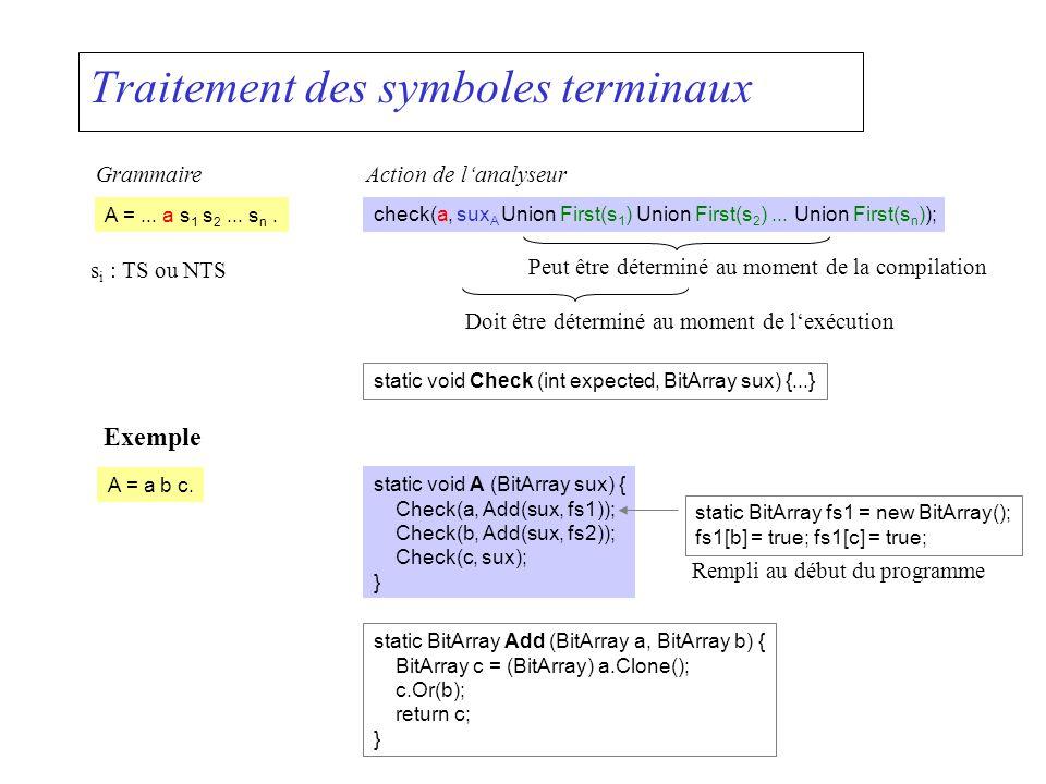 Traitement des symboles terminaux A =... a s 1 s 2... s n. check(a, sux A Union First(s 1 ) Union First(s 2 )... Union First(s n )); GrammaireAction d