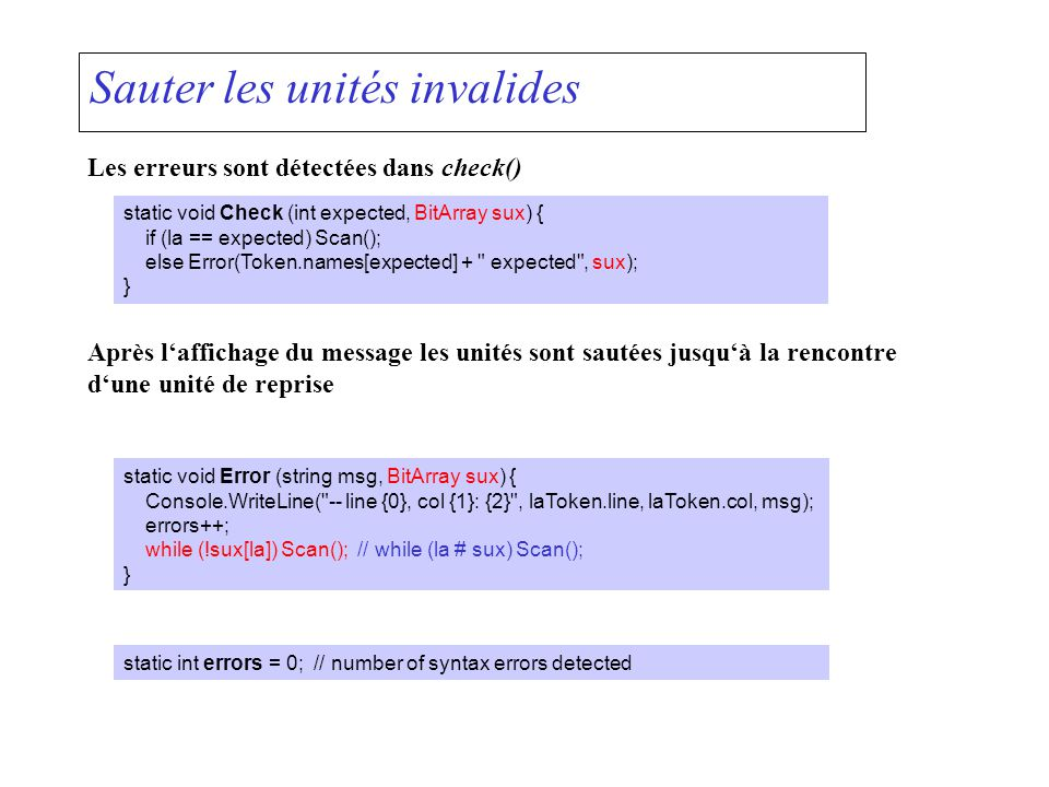 Sauter les unités invalides Les erreurs sont détectées dans check() static void Check (int expected, BitArray sux) { if (la == expected) Scan(); else Error(Token.names[expected] + expected , sux); } Après laffichage du message les unités sont sautées jusquà la rencontre dune unité de reprise static void Error (string msg, BitArray sux) { Console.WriteLine( -- line {0}, col {1}: {2} , laToken.line, laToken.col, msg); errors++; while (!sux[la]) Scan(); // while (la # sux) Scan(); } static int errors = 0; // number of syntax errors detected