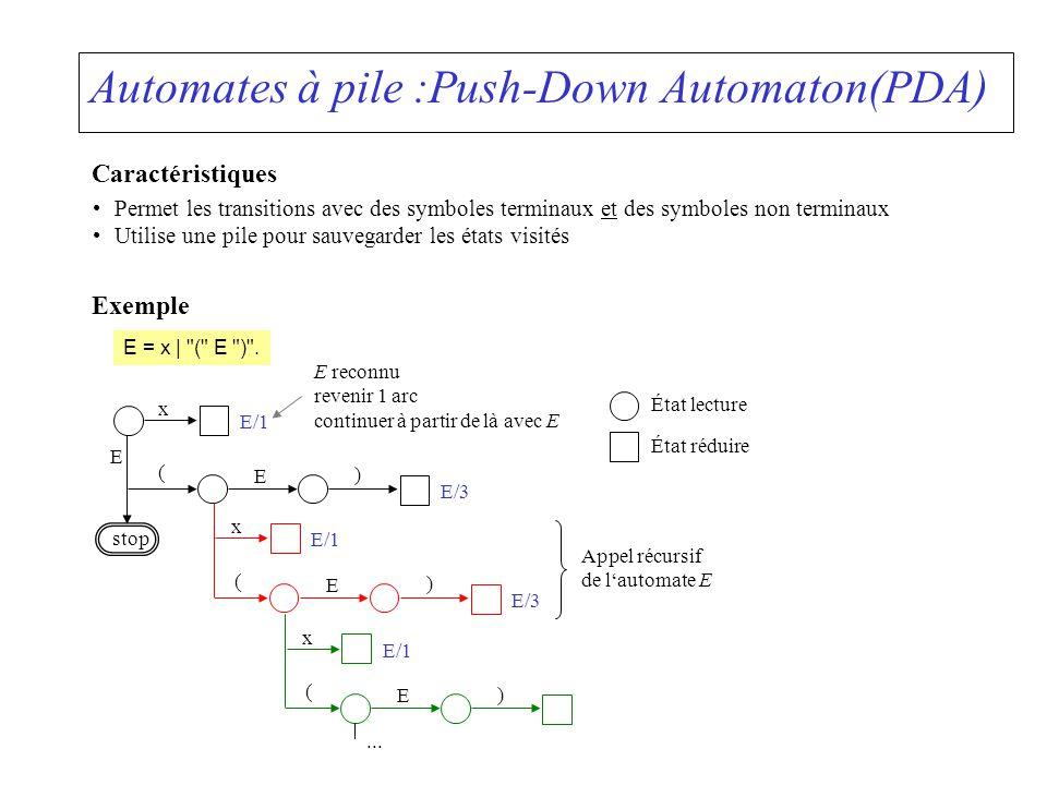 Automates à pile :Push-Down Automaton(PDA) Caractéristiques Permet les transitions avec des symboles terminaux et des symboles non terminaux Utilise u