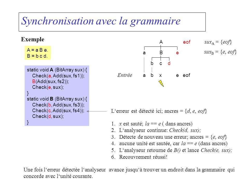 Synchronisation avec la grammaire Exemple A = a B e. B = b c d. static void A (BitArray sux) { Check(a, Add(sux, fs1)); B(Add(sux, fs2)); Check(e, sux