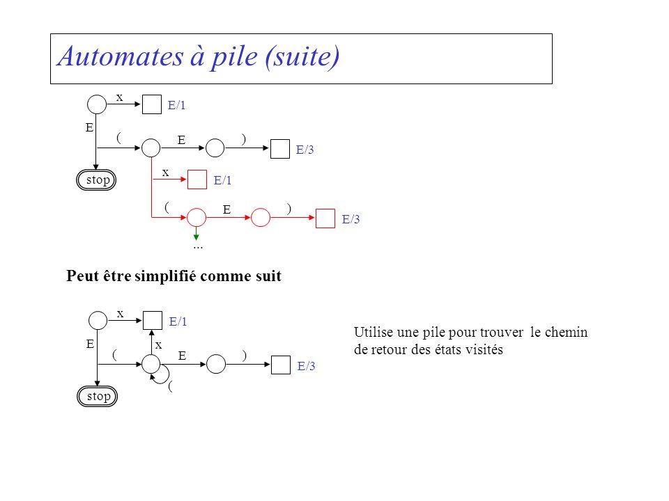 Automates à pile (suite) x E/1 ( E ) E/3 E stop E/1 ( E ) E/3 x... Peut être simplifié comme suit x E/1 ( E ) E/3 E stop x ( Utilise une pile pour tro