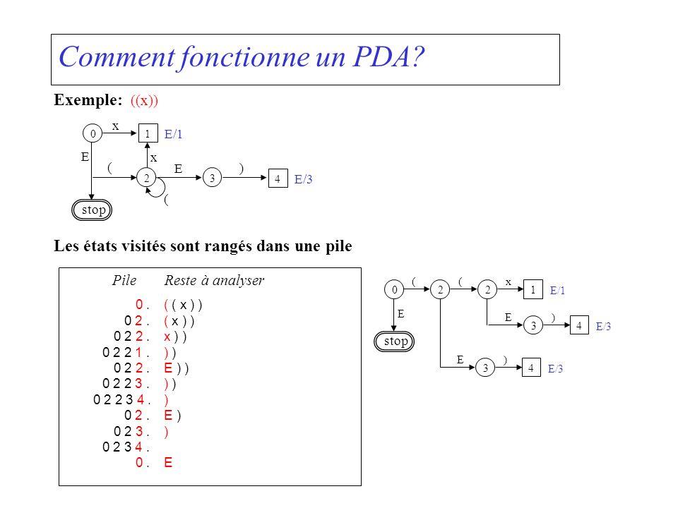Comment fonctionne un PDA? x E/1 ( E ) E/3 E stop x ( Les états visités sont rangés dans une pile 0.( ( x ) ) 0 2.( x ) ) 0 2 2.x ) ) 0 2 2 1.) ) 0 2