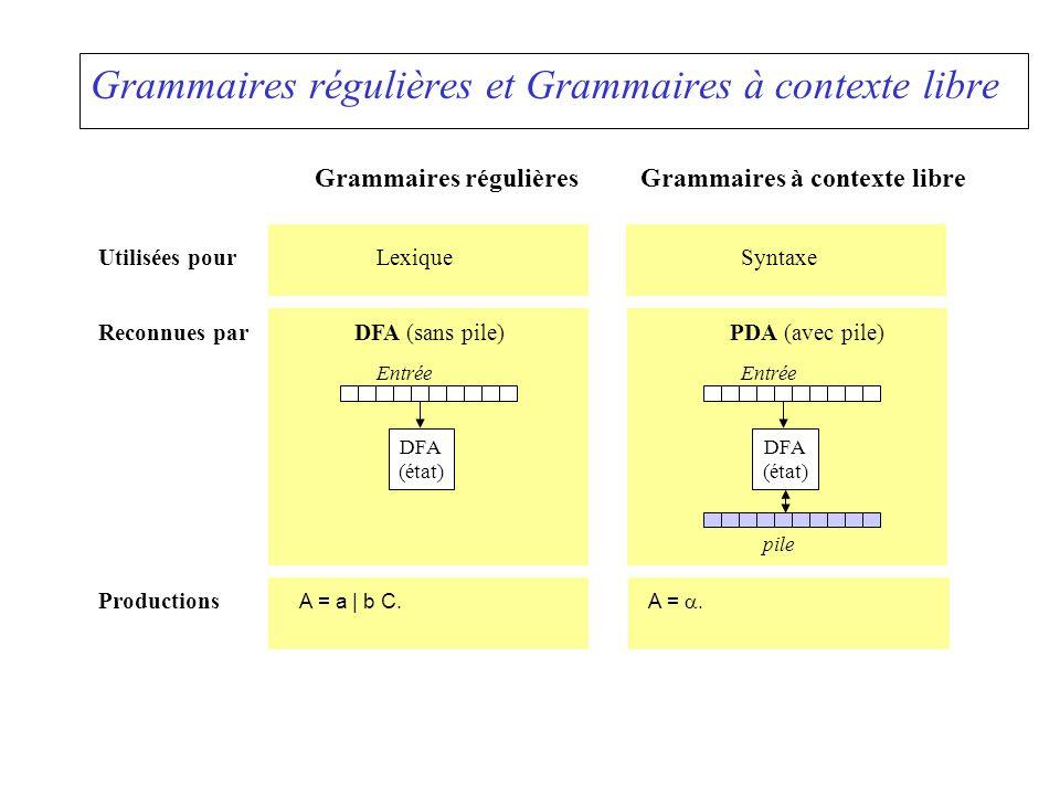 Exemple de recouvrement static void Statement () { if (!firstStat[la]) { Error( invalid start of statement ); while (!firstStat[la] && la != Token.EOF) Scan(); errDist = 0; } if (la == Token.IF) { Scan(); Check(Token.LPAR); Condition(); Check(Token.RPAR); Statement(); if (la == Token.ELSE) { Scan(); Statement(); }...