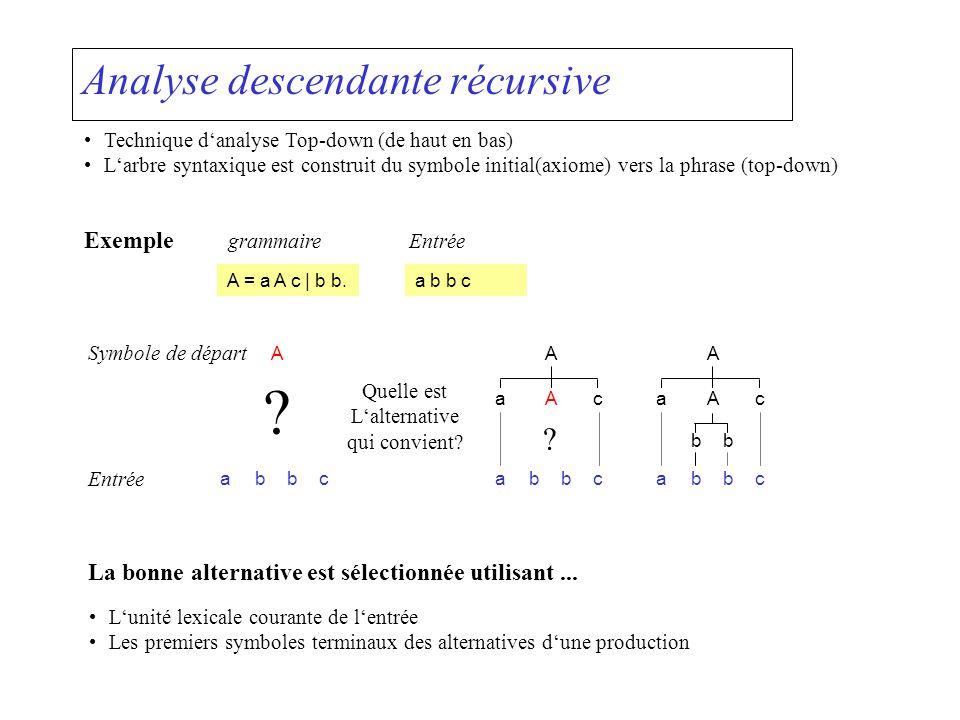 Variables statiques de lanalyseur syntaxique Unité lexicale courante static int la;// code de lunité lexicale courante A tout moment lanalyseur connaît la prochaine unité lexicale Il utilise deux variables pour les unités lexicales (pour la phase sémantique) static Token token;// unité déjà reconnue static Token laToken;// unité courante non encore reconnue Ces variables sont mises à jour dans la méthode Scan() static void Scan () { token = laToken; laToken = Scanner.Next(); la = laToken.kind; } Entrée Déjà reconnues Scan() est appelée au début de lanalyse.
