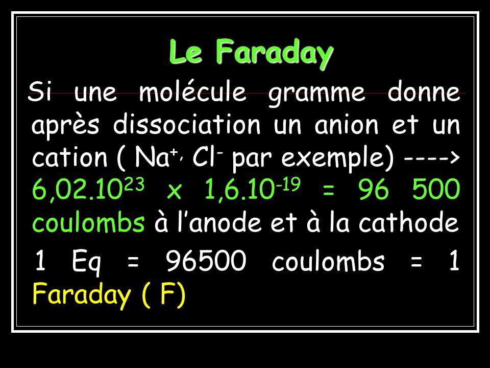 Réponses QCM3 A.Un litre de plasma contient 55,56 moles deau B.Un litre de plasma contient 53,33 moles deau C.Cela correspond à un volume deau pure de 960ml D.La masse de sodium par litre de plasma est de 3,27g E.La molalité en sodium est de 142 mmol/kg deau