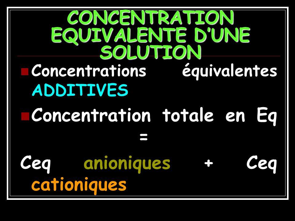 EXEMPLE 4 Na+ : Poids atomique : 23 Valence : 1 Masse dun équivalent = 23/1 = 23 g Ca++ : Poids atomique : 40; Valence : 2 Masse dun équivalent = 40 / 2