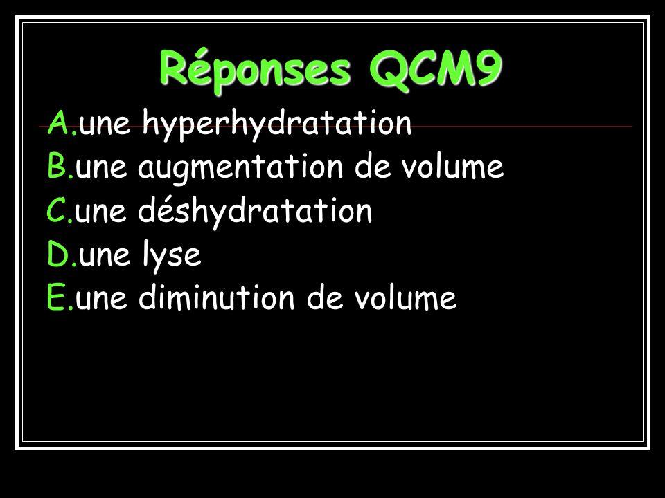 QCM9 La sensation de soif provient dune hyperosmolarité plasmatique et se traduit pour les cellules par: A.une hyperhydratation B.une augmentation de volume C.une déshydratation D.une lyse E.une diminution de volume