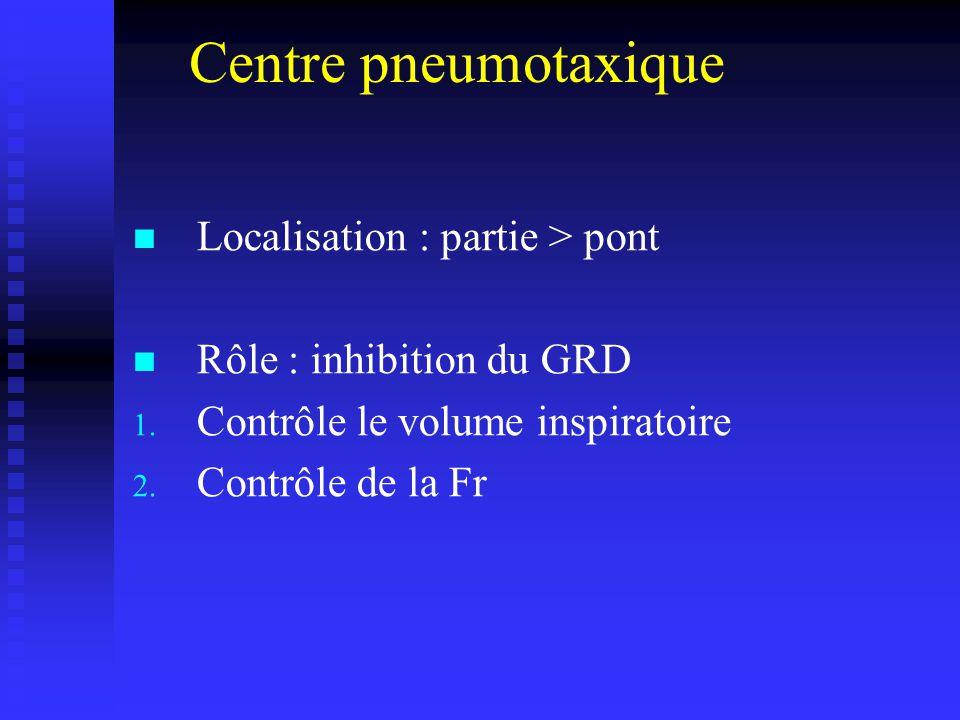 Centre pneumotaxique Localisation : partie > pont Rôle : inhibition du GRD 1.