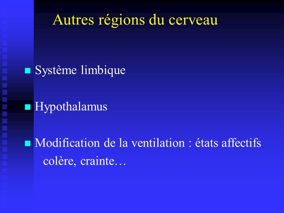 Autres régions du cerveau Système limbique Hypothalamus Modification de la ventilation : états affectifs colère, crainte…