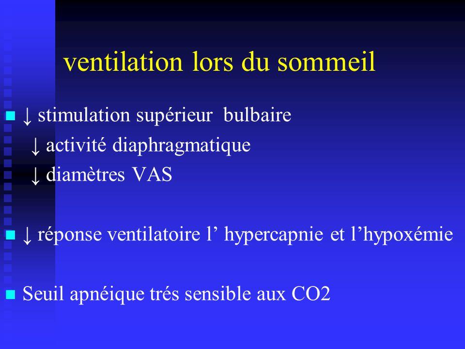 stimulation supérieur bulbaire activité diaphragmatique diamètres VAS réponse ventilatoire l hypercapnie et lhypoxémie Seuil apnéique trés sensible aux CO2