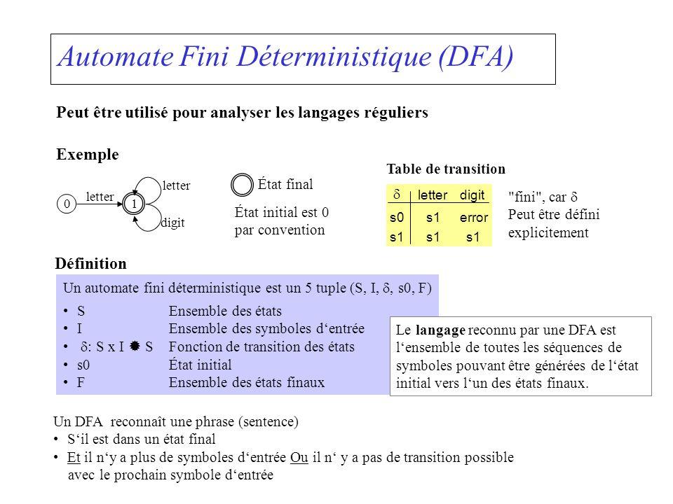 Automate Fini Déterministique (DFA) Peut être utilisé pour analyser les langages réguliers Exemple 01 État final digit letter État initial est 0 par convention Table de transition letterdigit s0 s1 s1error s1 fini , car Peut être défini explicitement Définition Un automate fini déterministique est un 5 tuple (S, I,, s0, F) SEnsemble des états IEnsemble des symboles dentrée : S x I SFonction de transition des états s0État initial FEnsemble des états finaux Un DFA reconnaît une phrase (sentence) Sil est dans un état final Et il ny a plus de symboles dentrée Ou il n y a pas de transition possible avec le prochain symbole dentrée Le langage reconnu par une DFA est lensemble de toutes les séquences de symboles pouvant être générées de létat initial vers lun des états finaux.