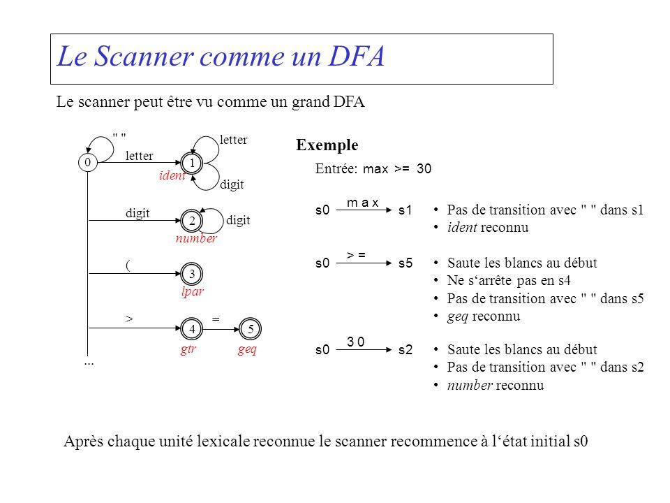 Le Scanner comme un DFA Le scanner peut être vu comme un grand DFA 0 1 letter digit 2 3 ( 4 > 5 =...