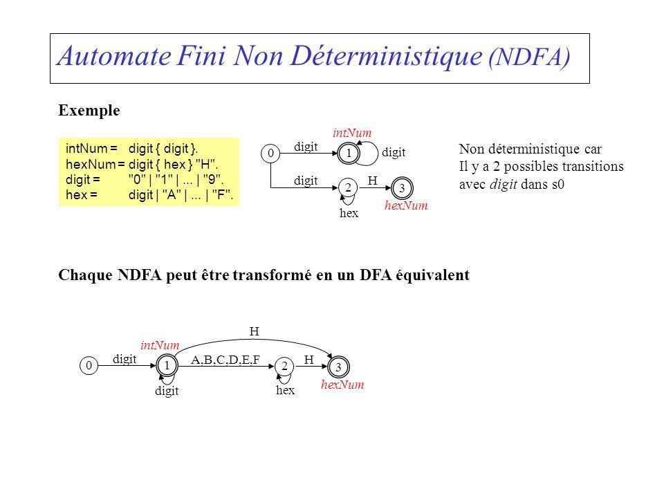 Automate Fini Non Déterministique (NDFA) Exemple 01 digit 2 hex H 3 intNum hexNum intNum =digit { digit }. hexNum =digit { hex }