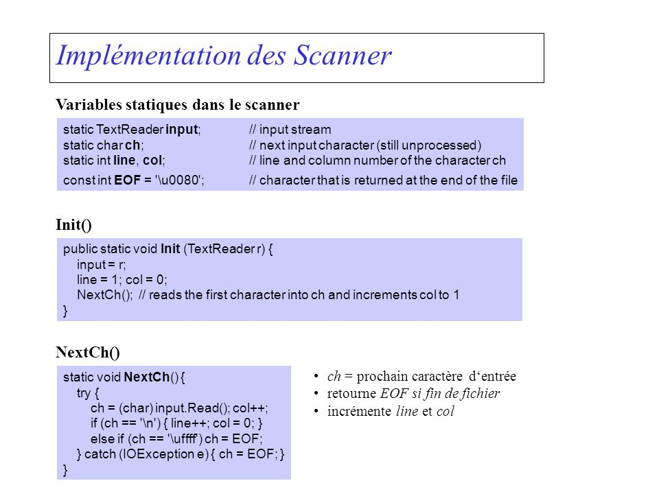 Implémentation des Scanner Variables statiques dans le scanner static TextReader input;// input stream static char ch;// next input character (still u
