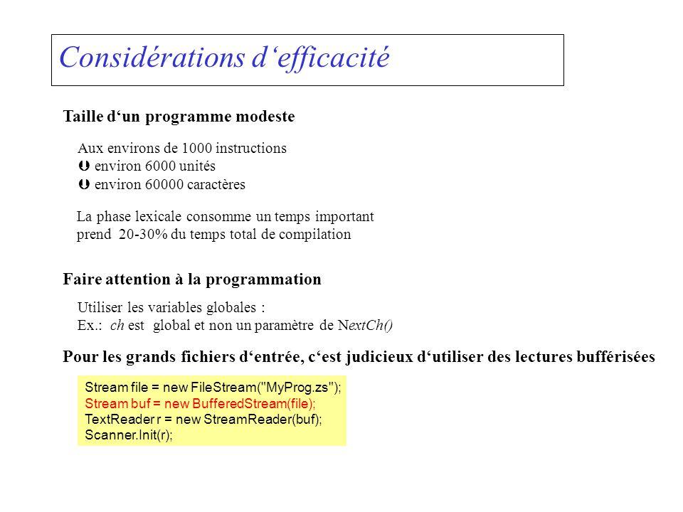Considérations defficacité Taille dun programme modeste Aux environs de 1000 instructions environ 6000 unités environ 60000 caractères La phase lexica