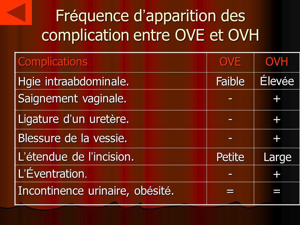 Fr é quence d apparition des complication entre OVE et OVH OVHOVEComplications É lev é e Faible Hgie intraabdominale. +- Saignement vaginale. +- Ligat