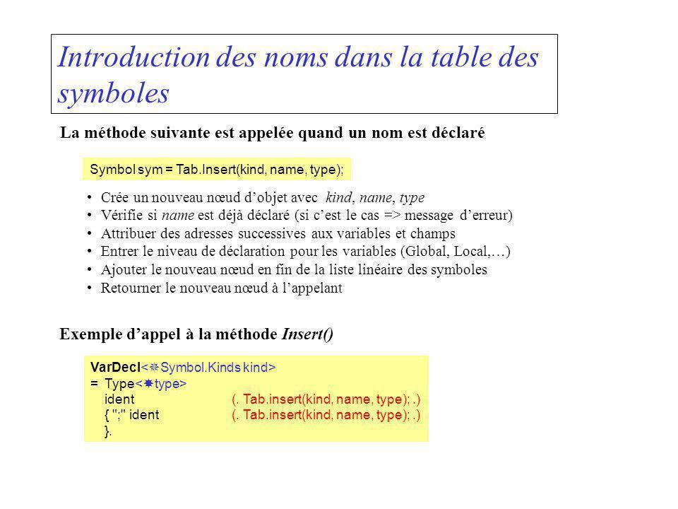 Introduction des noms dans la table des symboles La méthode suivante est appelée quand un nom est déclaré Symbol sym = Tab.Insert(kind, name, type); C