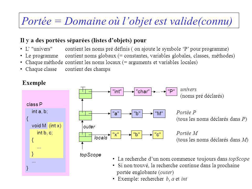 Portée = Domaine où lobjet est valide(connu) Il y a des portées séparées (listes dobjets) pour L
