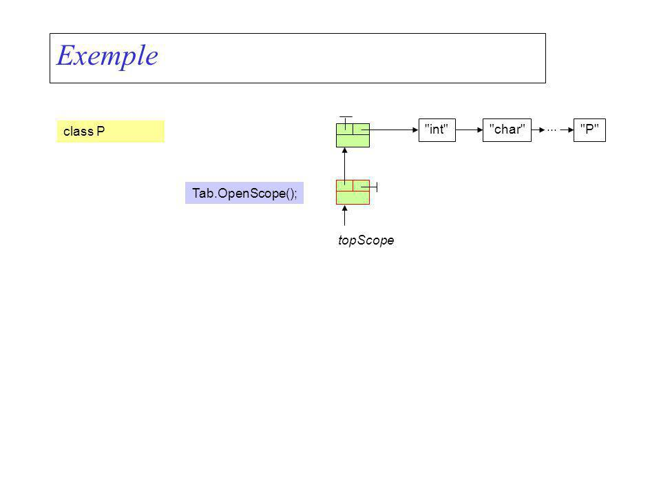 Exemple class P int char P topScope Tab.OpenScope();...