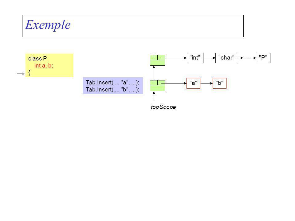 Exemple class P int a, b; {