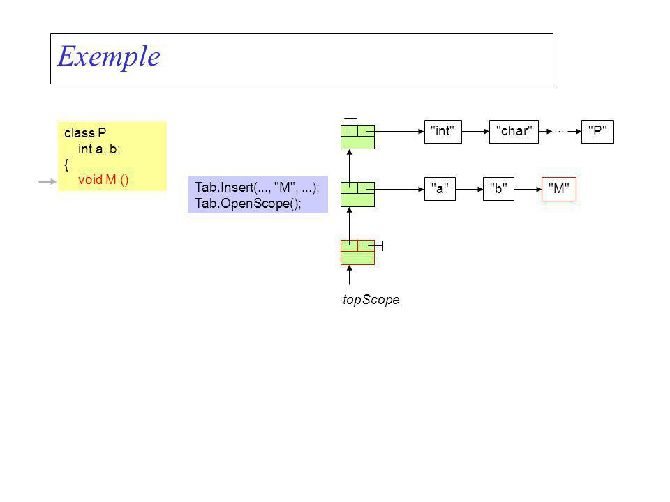 Exemple class P int a, b; { void M () topScope Tab.Insert(...,