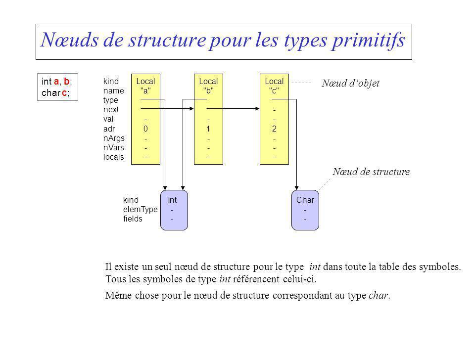 Nœuds de structure pour les types primitifs Nœud dobjet Nœud de structure Il existe un seul nœud de structure pour le type int dans toute la table des
