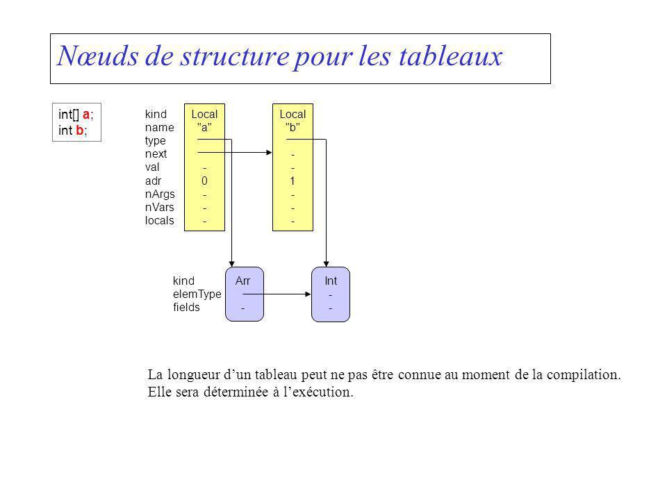 Nœuds de structure pour les tableaux La longueur dun tableau peut ne pas être connue au moment de la compilation. Elle sera déterminée à lexécution. L