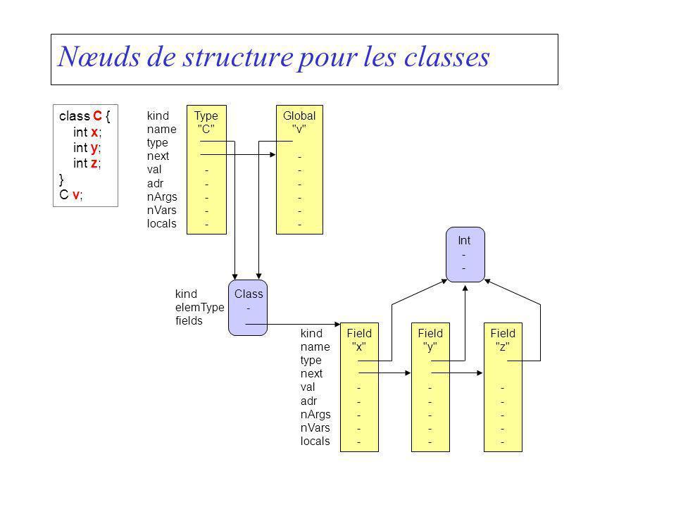 Nœuds de structure pour les classes Field