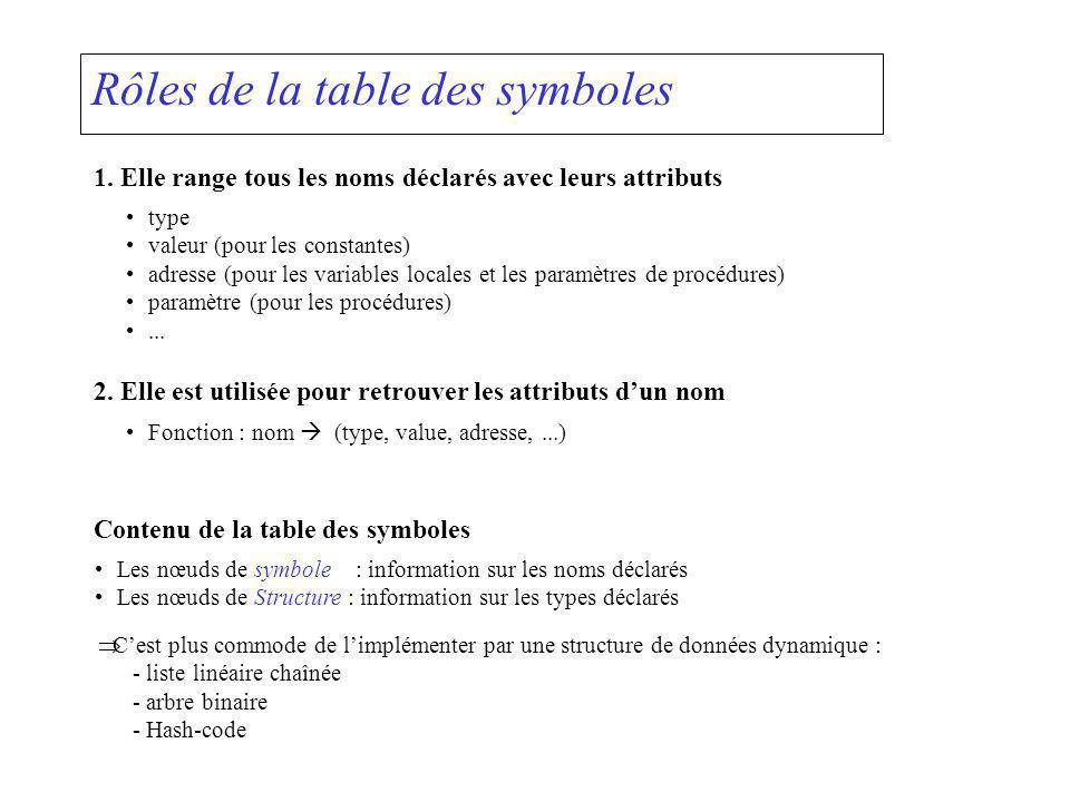 Rôles de la table des symboles 1. Elle range tous les noms déclarés avec leurs attributs type valeur (pour les constantes) adresse (pour les variables