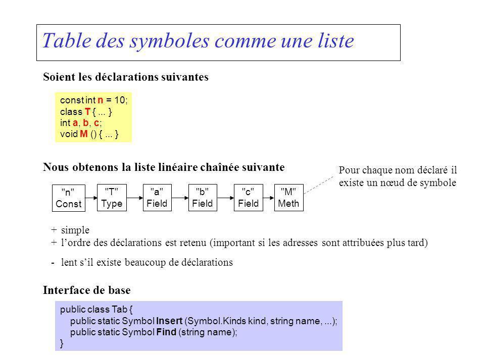 Table des symboles comme une liste Soient les déclarations suivantes const int n = 10; class T {... } int a, b, c; void M () {... } Nous obtenons la l