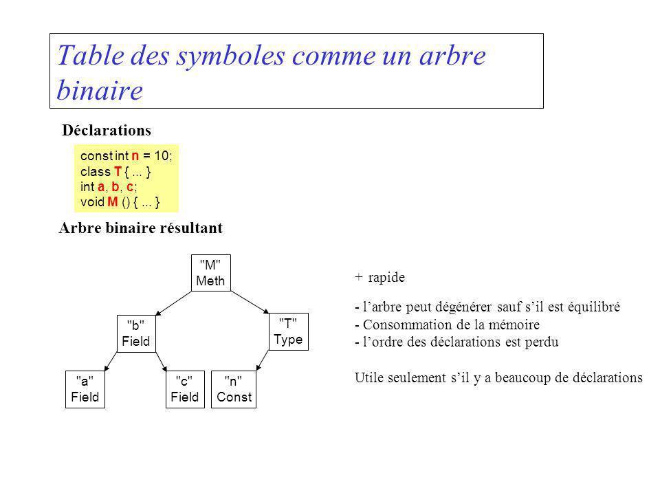 Table des symboles comme un arbre binaire Déclarations const int n = 10; class T {... } int a, b, c; void M () {... } Arbre binaire résultant +rapide
