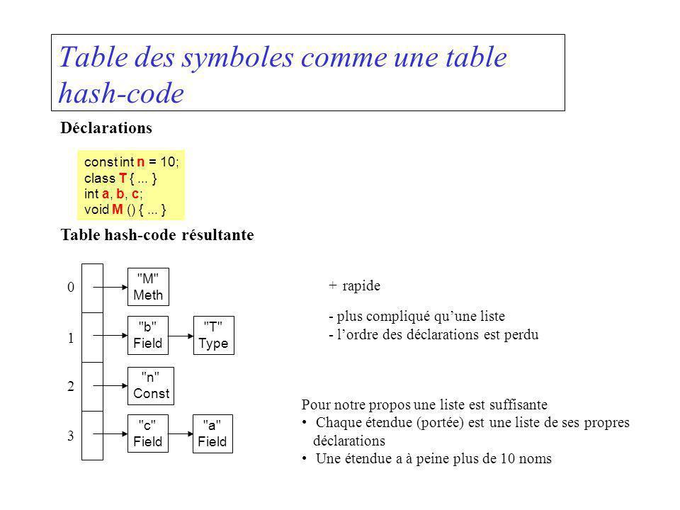 Table des symboles comme une table hash-code Déclarations const int n = 10; class T {... } int a, b, c; void M () {... } Table hash-code résultante +r