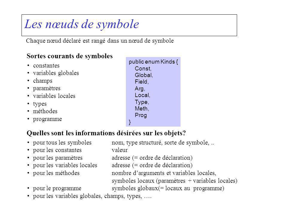 Les nœuds de symbole Chaque nœud déclaré est rangé dans un nœud de symbole Sortes courants de symboles constantes variables globales champs paramètres