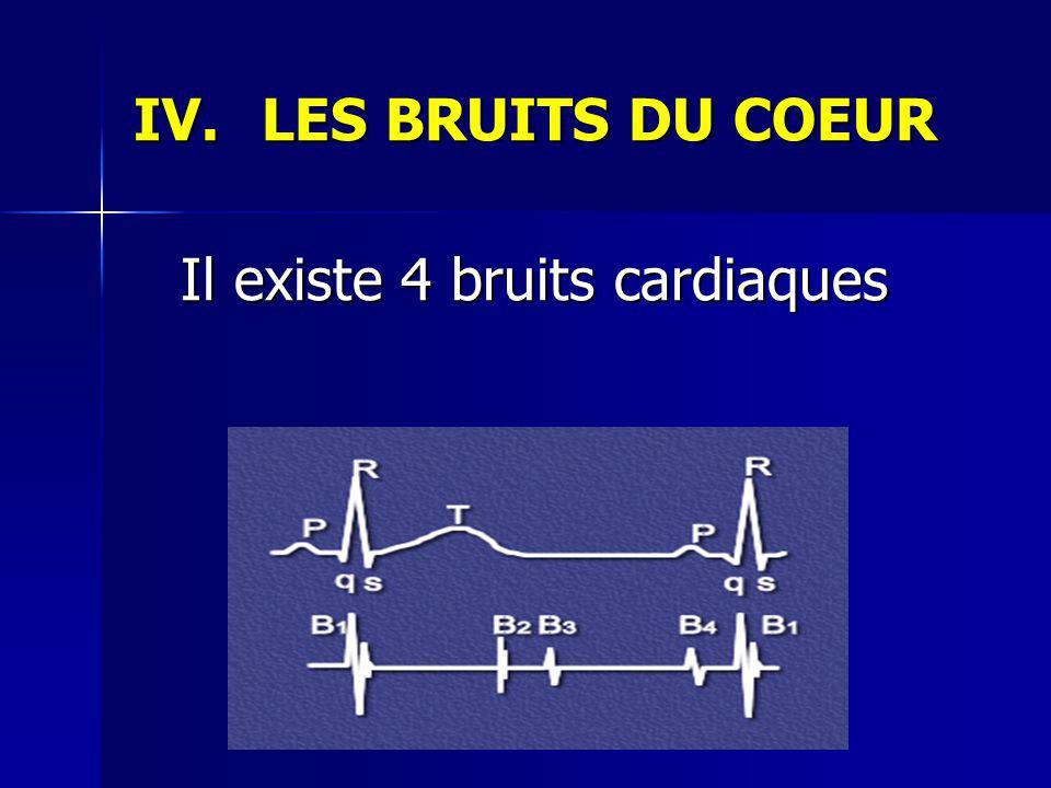 IV.LES BRUITS DU COEUR Il existe 4 bruits cardiaques