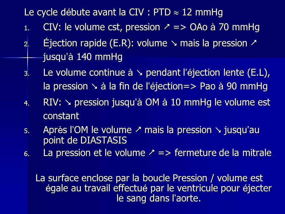 Le cycle d é bute avant la CIV : PTD 12 mmHg 1. CIV: le volume cst, pression => OAo à 70 mmHg 2. É jection rapide (E.R): volume mais la pression jusqu