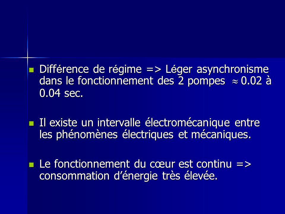 Diff é rence de r é gime => L é ger asynchronisme dans le fonctionnement des 2 pompes 0.02 à 0.04 sec. Diff é rence de r é gime => L é ger asynchronis