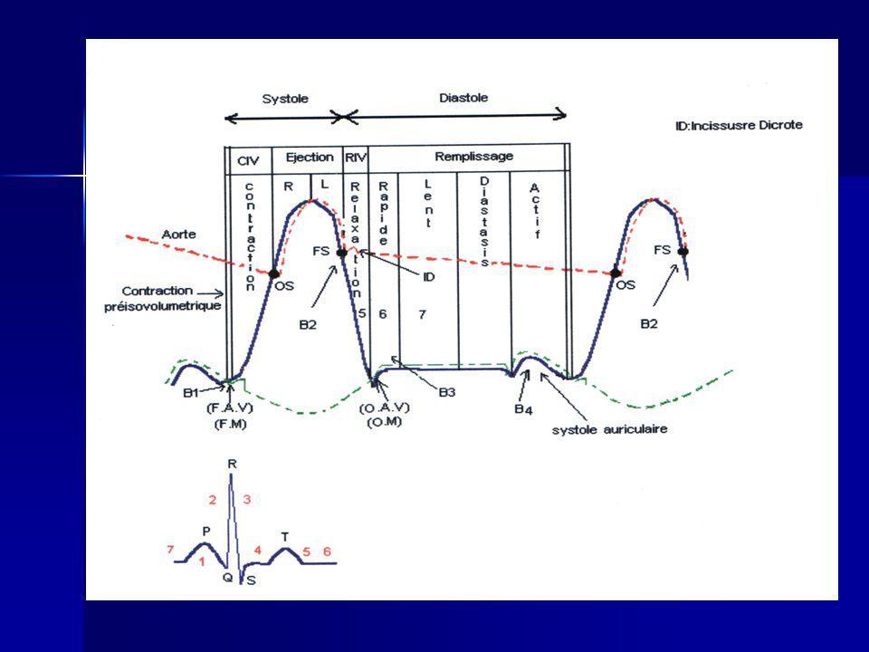 Systole ventriculaire 1) Phase de contraction pr é -iso volum é trique: –Mise en tension des ventricules, – pression, –fermeture des VAV.
