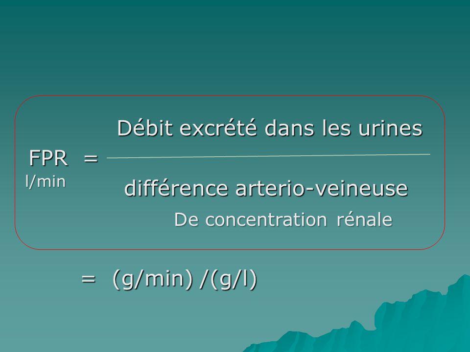Débit excrété dans les urines Débit excrété dans les urines FPR = différence arterio-veineuse différence arterio-veineuse = (g/min) /(g/l) = (g/min) /