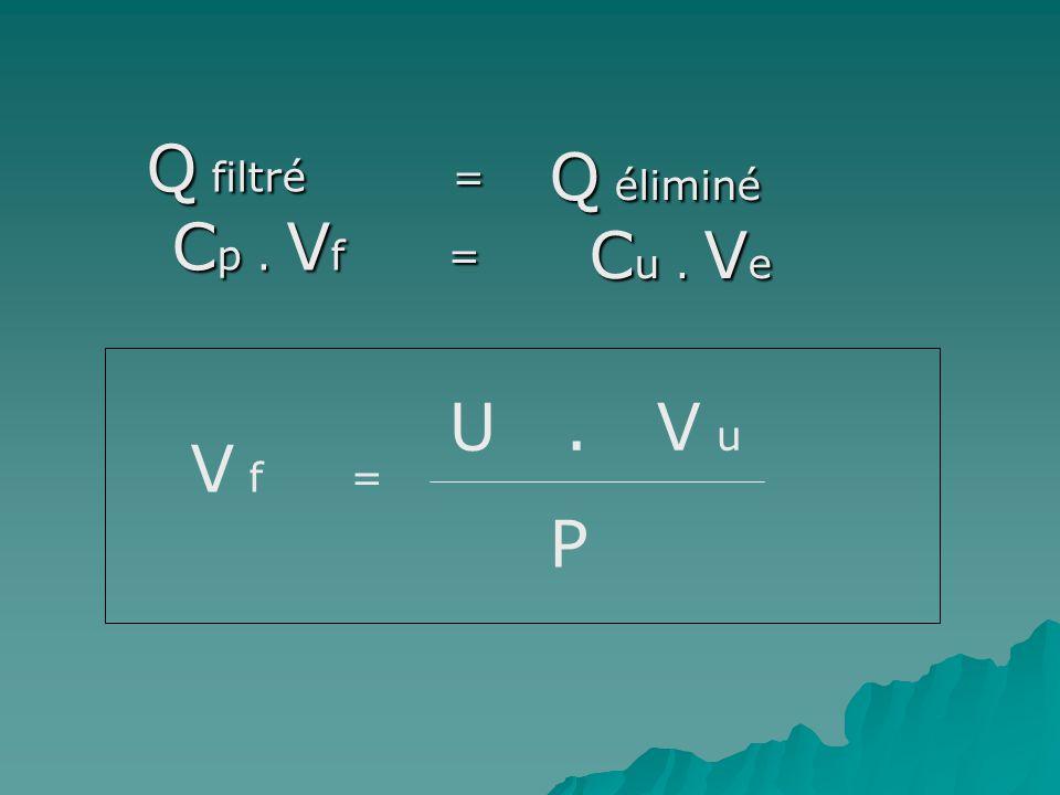 Q filtré = C p. V f = Q filtré = C p. V f = Q éliminé C u. V e V f = U. V u P