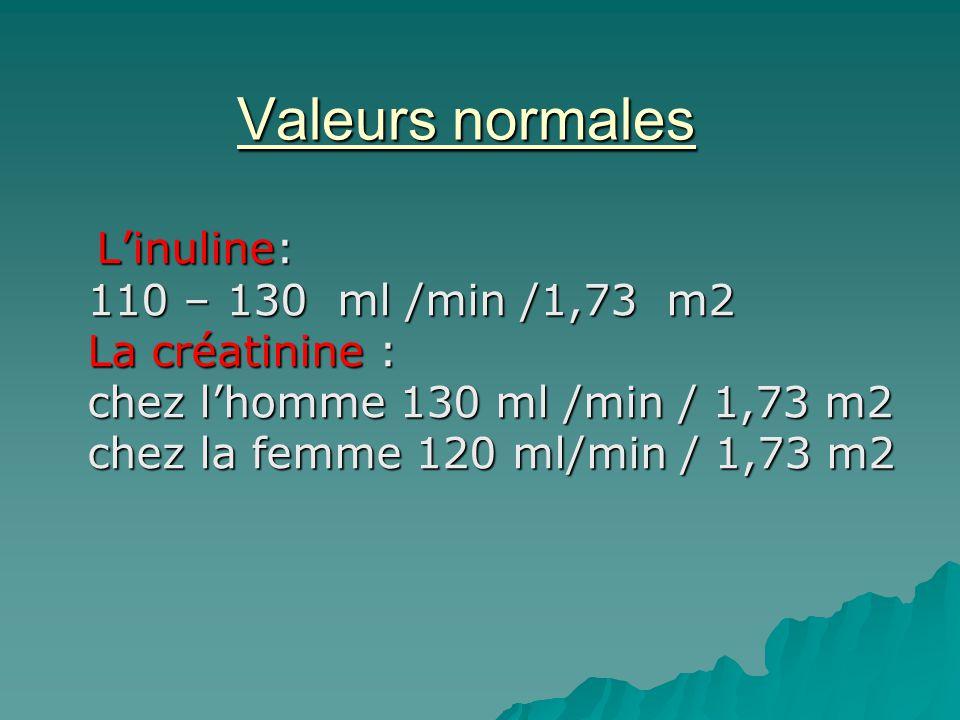 Valeurs normales Linuline: 110 – 130 ml /min /1,73 m2 La créatinine : chez lhomme 130 ml /min / 1,73 m2 chez la femme 120 ml/min / 1,73 m2 Linuline: 1