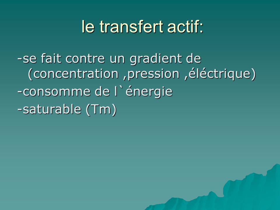 le transfert actif: le transfert actif: -se fait contre un gradient de (concentration,pression,éléctrique) -consomme de l`énergie -saturable (Tm)