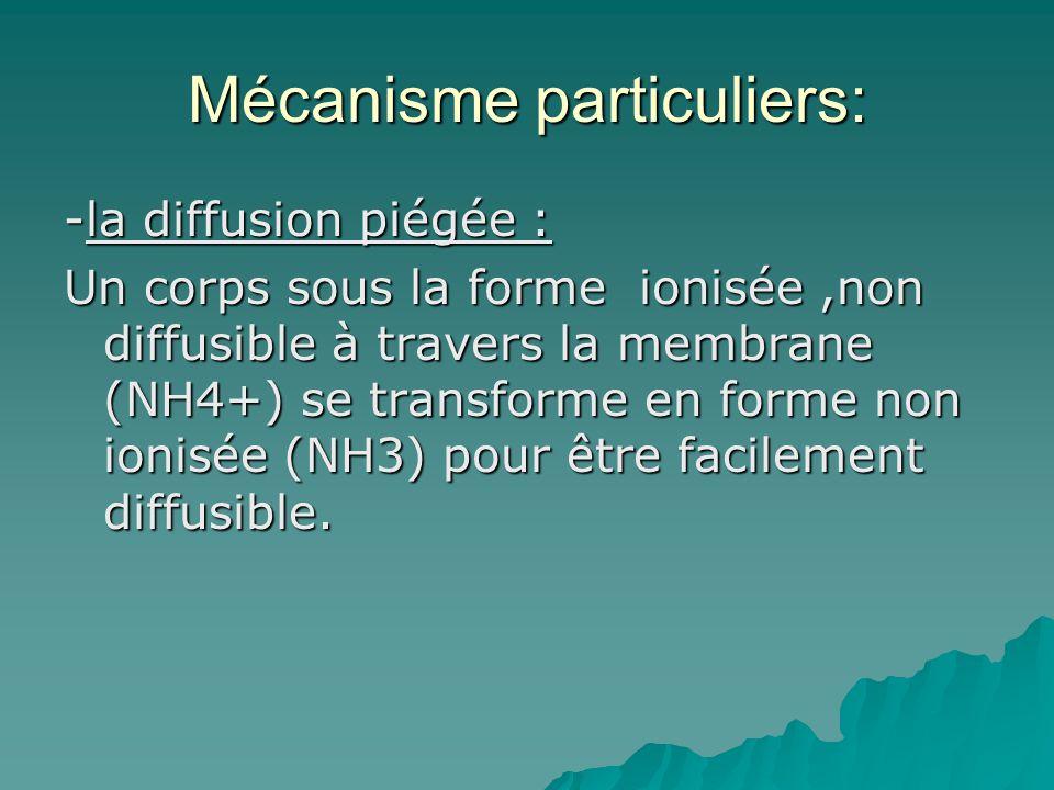 Mécanisme particuliers: -la diffusion piégée : Un corps sous la forme ionisée,non diffusible à travers la membrane (NH4+) se transforme en forme non i