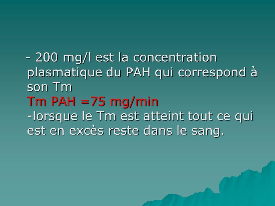 - 200 mg/l est la concentration plasmatique du PAH qui correspond à son Tm Tm PAH =75 mg/min -lorsque le Tm est atteint tout ce qui est en excès reste