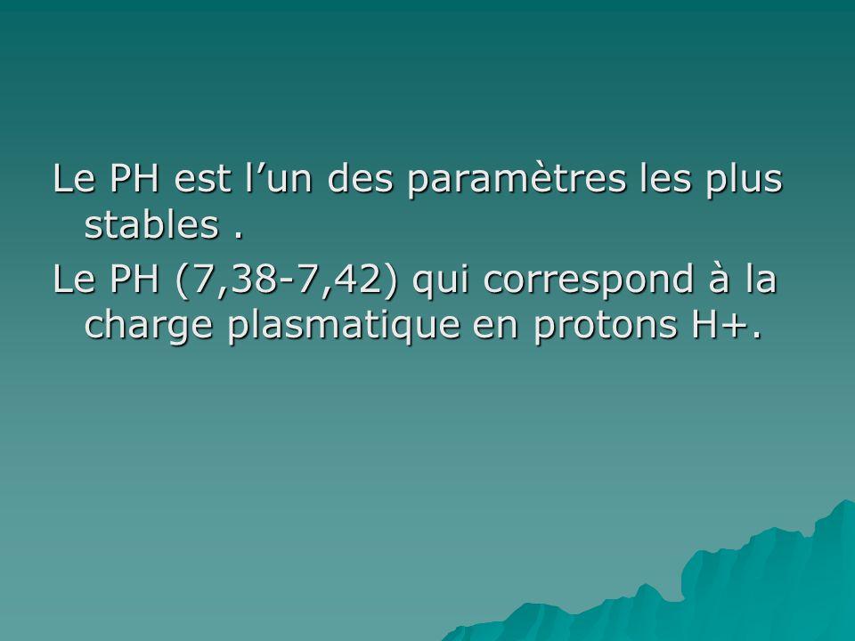 Le PH est lun des paramètres les plus stables. Le PH (7,38-7,42) qui correspond à la charge plasmatique en protons H+.