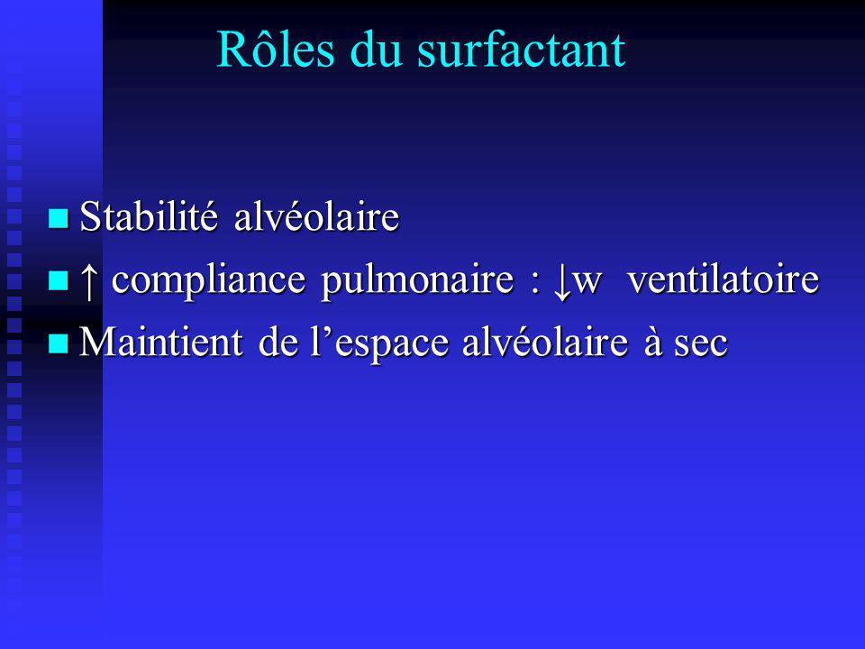 Rôles du surfactant Stabilité alvéolaire Stabilité alvéolaire compliance pulmonaire : w ventilatoire compliance pulmonaire : w ventilatoire Maintient