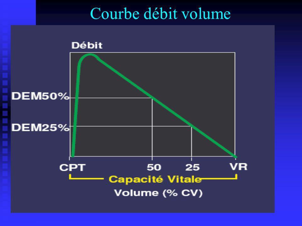 Courbe débit volume