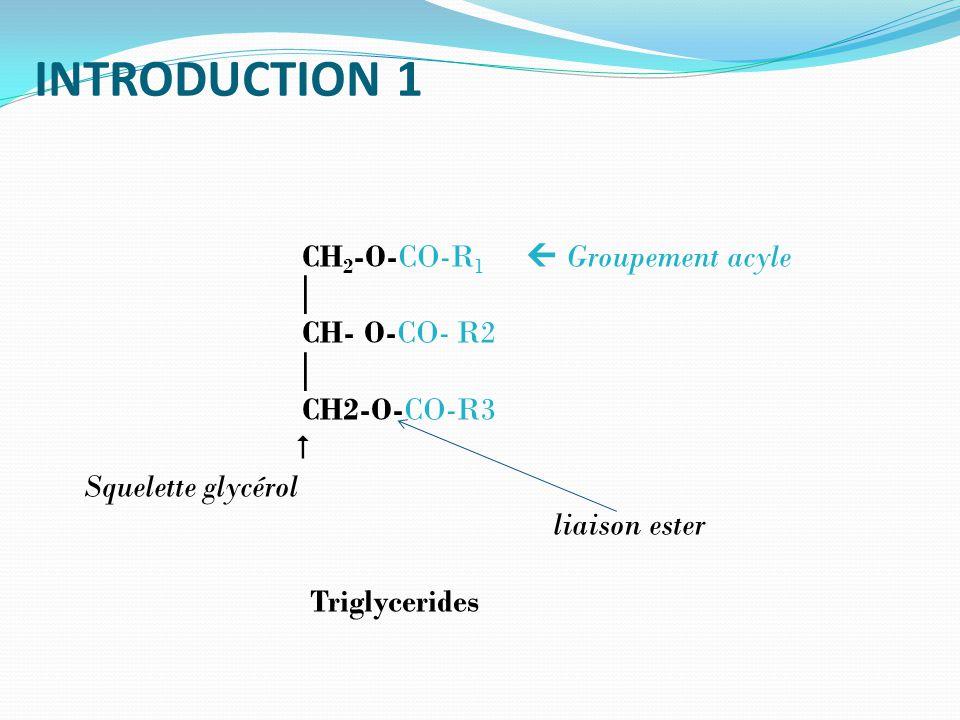 INTRODUCTION 1 CH 2 -O-CO-R 1 Groupement acyle CH- O-CO- R2 CH2-O-CO-R3 Squelette glycérol liaison ester Triglycerides
